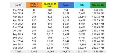 400w-website-stats